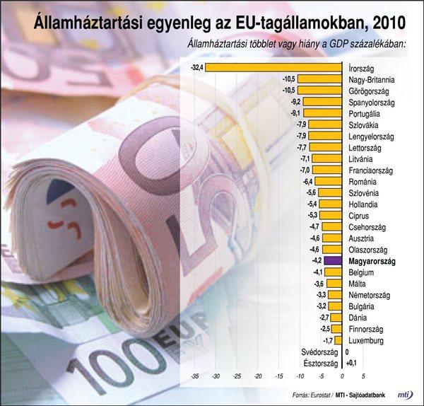 Az eurót használó tizenhét tagállam döntéshozói közös nyilatkozatot adtak ki. Grafikon: MTI