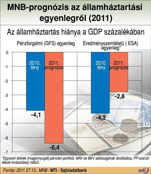 MNB előrejelzés. Grafikon: MTI