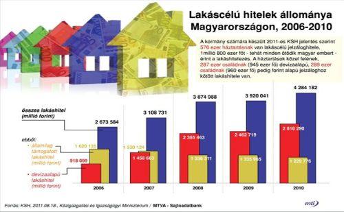 Lakáscélú hitelek Magyarországon (2006-2010)