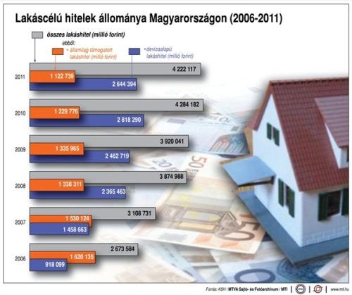 Lakáshitel-állomány Magyarországon 2006 és 2011 között