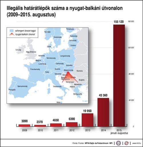 migráció, magyarország