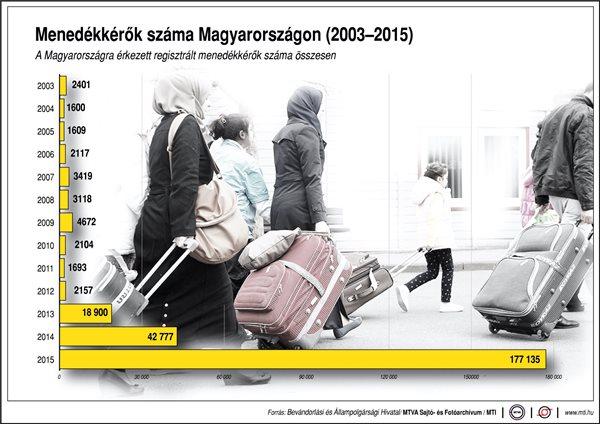 Menedékkérők száma 2003-tól 2015-ig