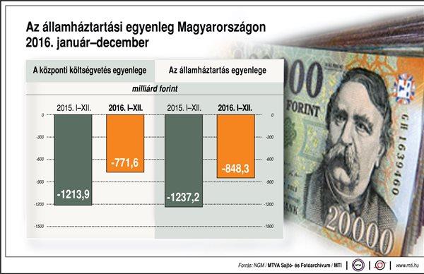 Az államháztartási egyenleg Magyarországon