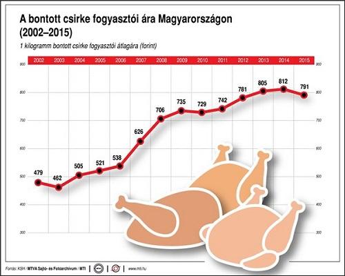 A bontott csirke fogyasztói ára Magyarországon