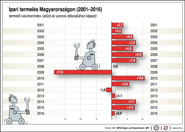 Ipari termelés Magyarországon, 2001-2016