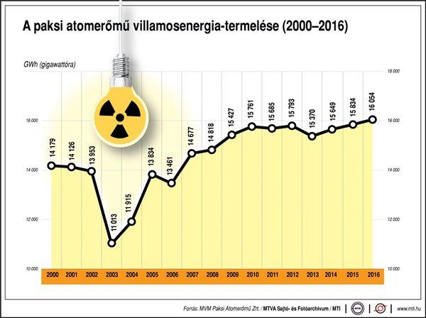 A Paksi Atomerőmű villamosenergia-termelése 2000-től 2016-ig