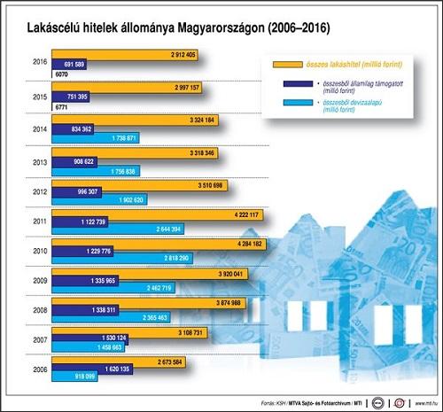 Lakáscélú hitelek Magyarországon 2006-2016 között