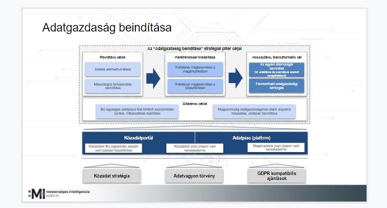 Mesterséges intelligencia stratégia - az alapok