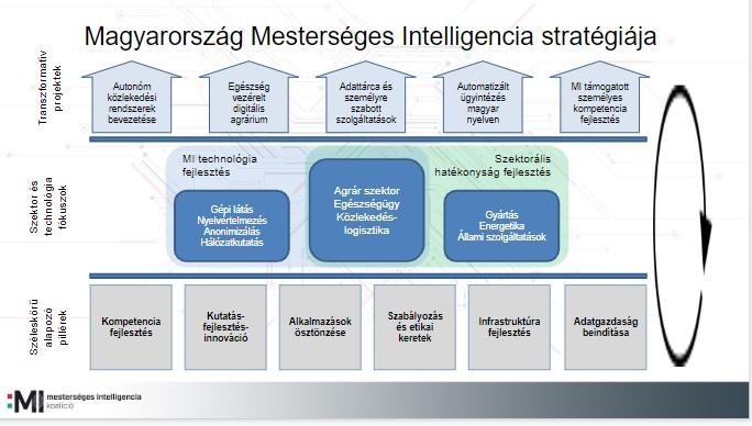 Három pillérből áll az MI stratégia